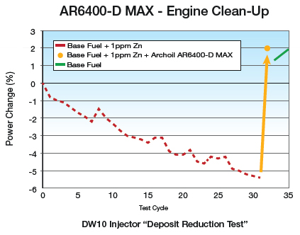 AR6400-D MAX - Engine Clean-Up