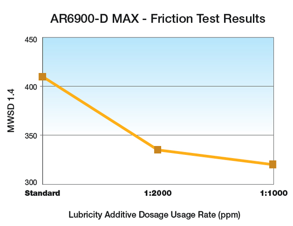 AR6900-D MAX - Friction Test Results