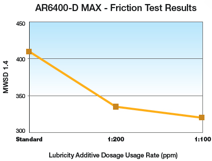 AR6400-D MAX - Friction Test Results